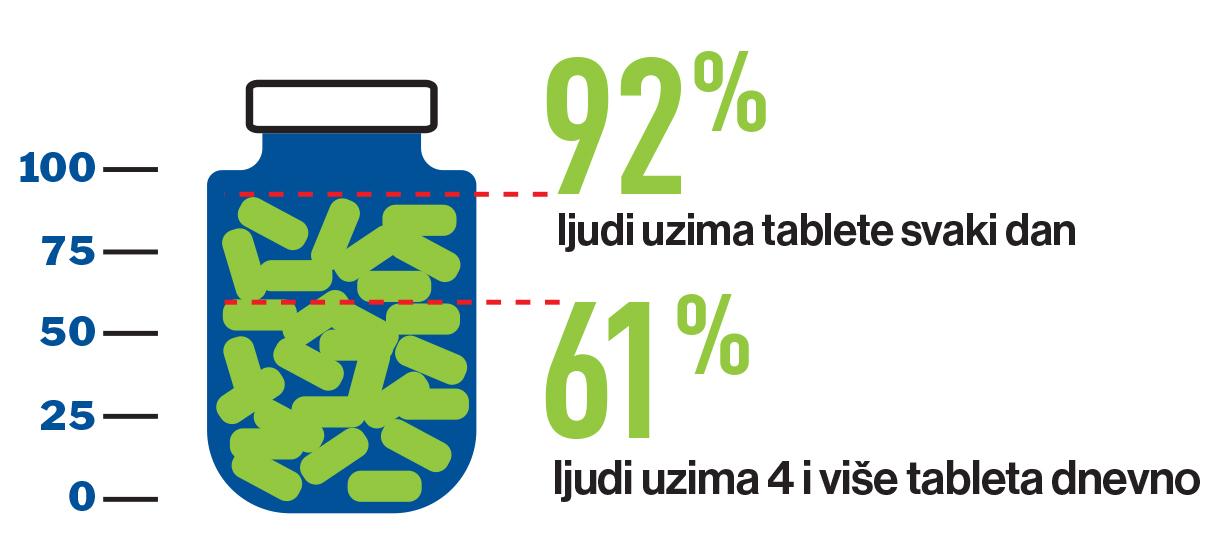 Tjedna kutija za tablete