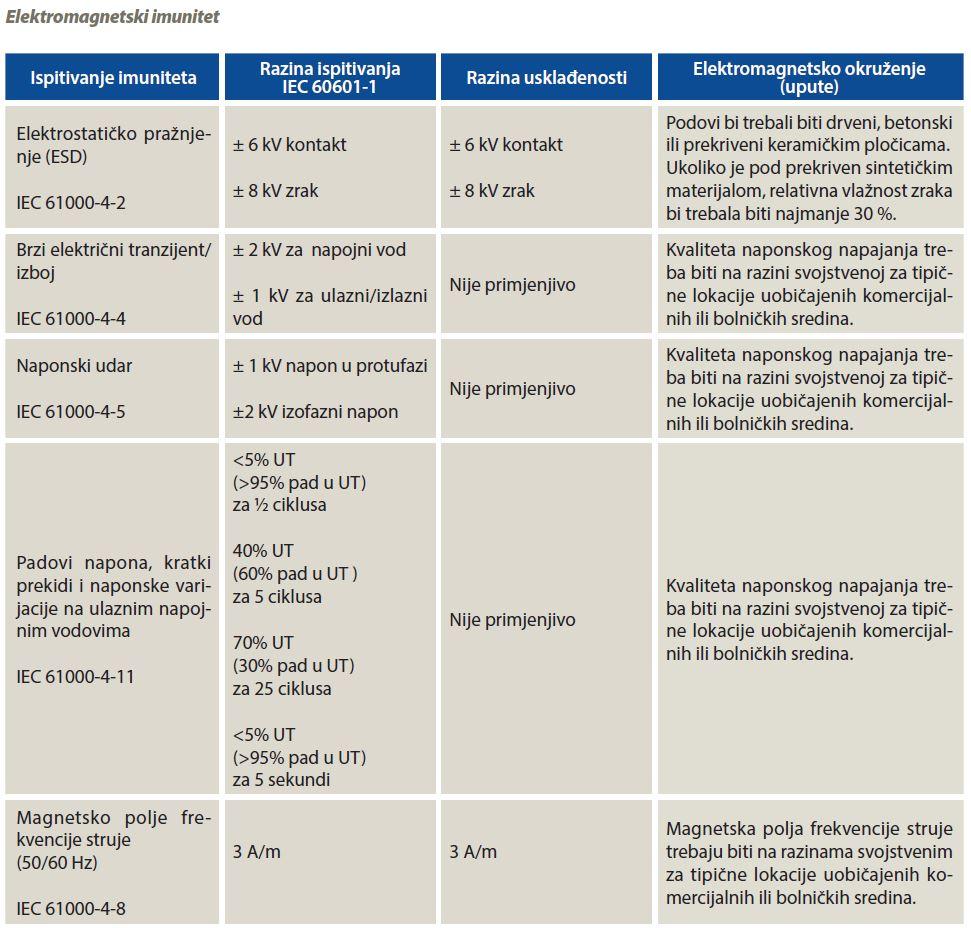 Elektromagnetski imunitet